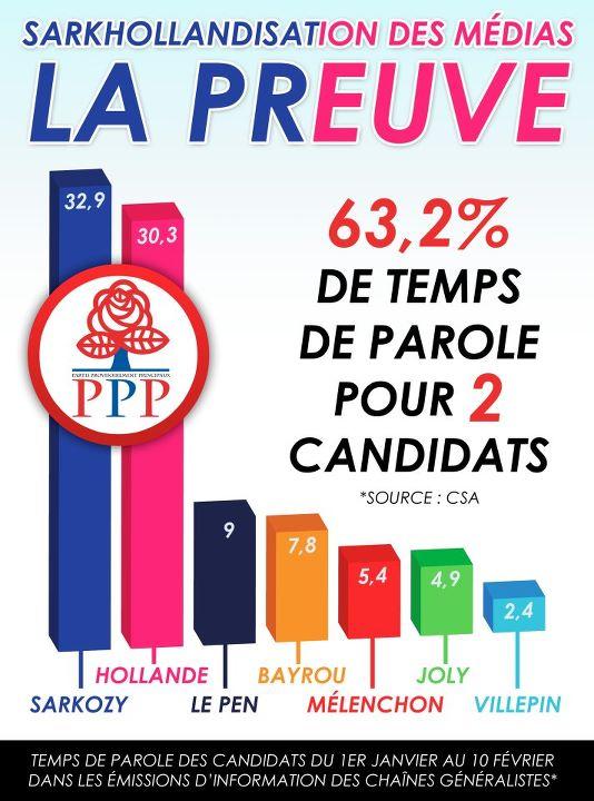 http://www.bayrou.fr/media/Divers/sarkhollandisation-medias.jpg